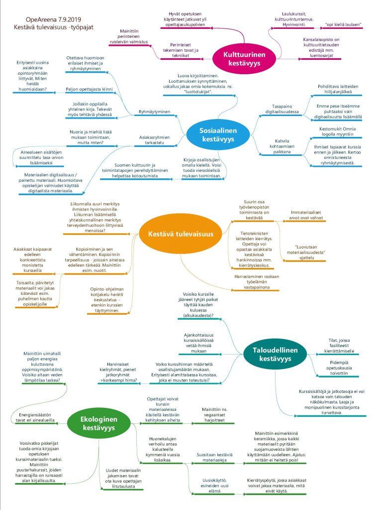 Kuvituskuva: työpajojen vastauksien yhteenveto mindmappina